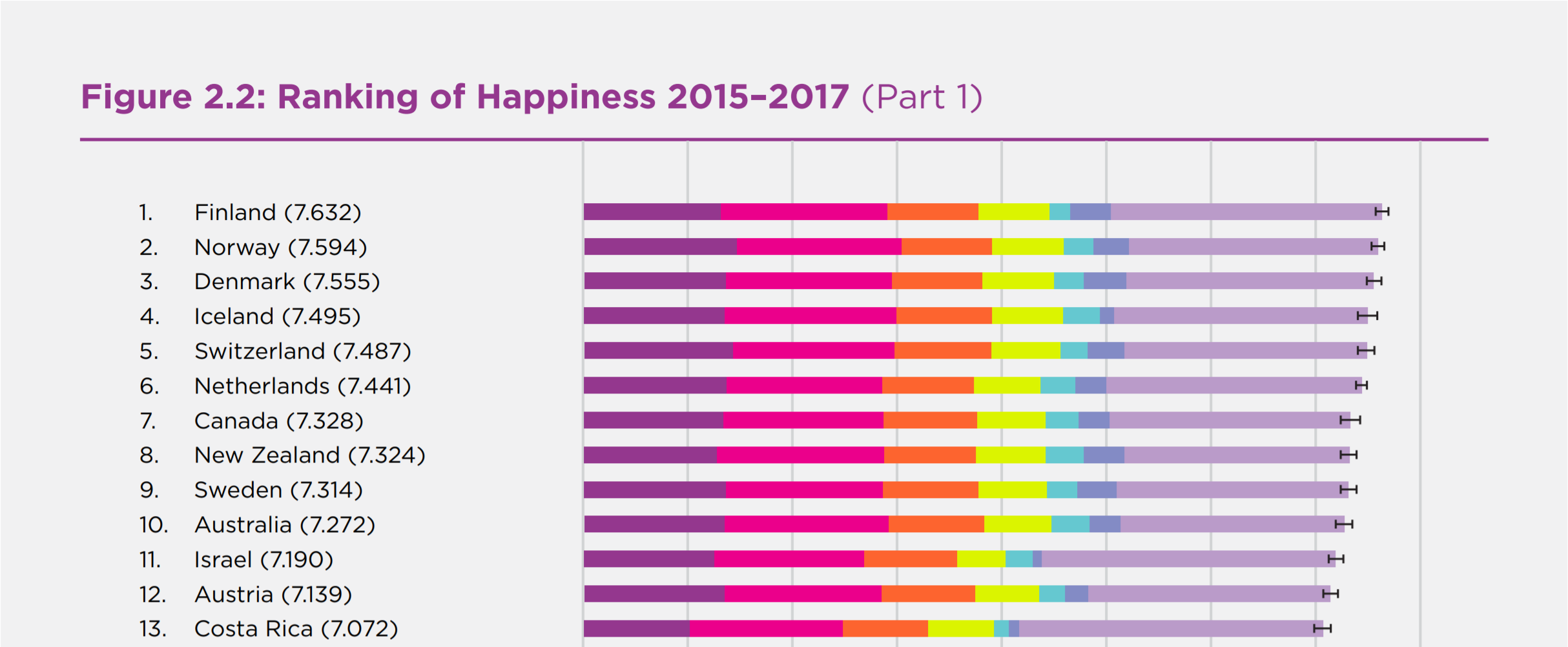 Ranking of Happiness 2015–2017