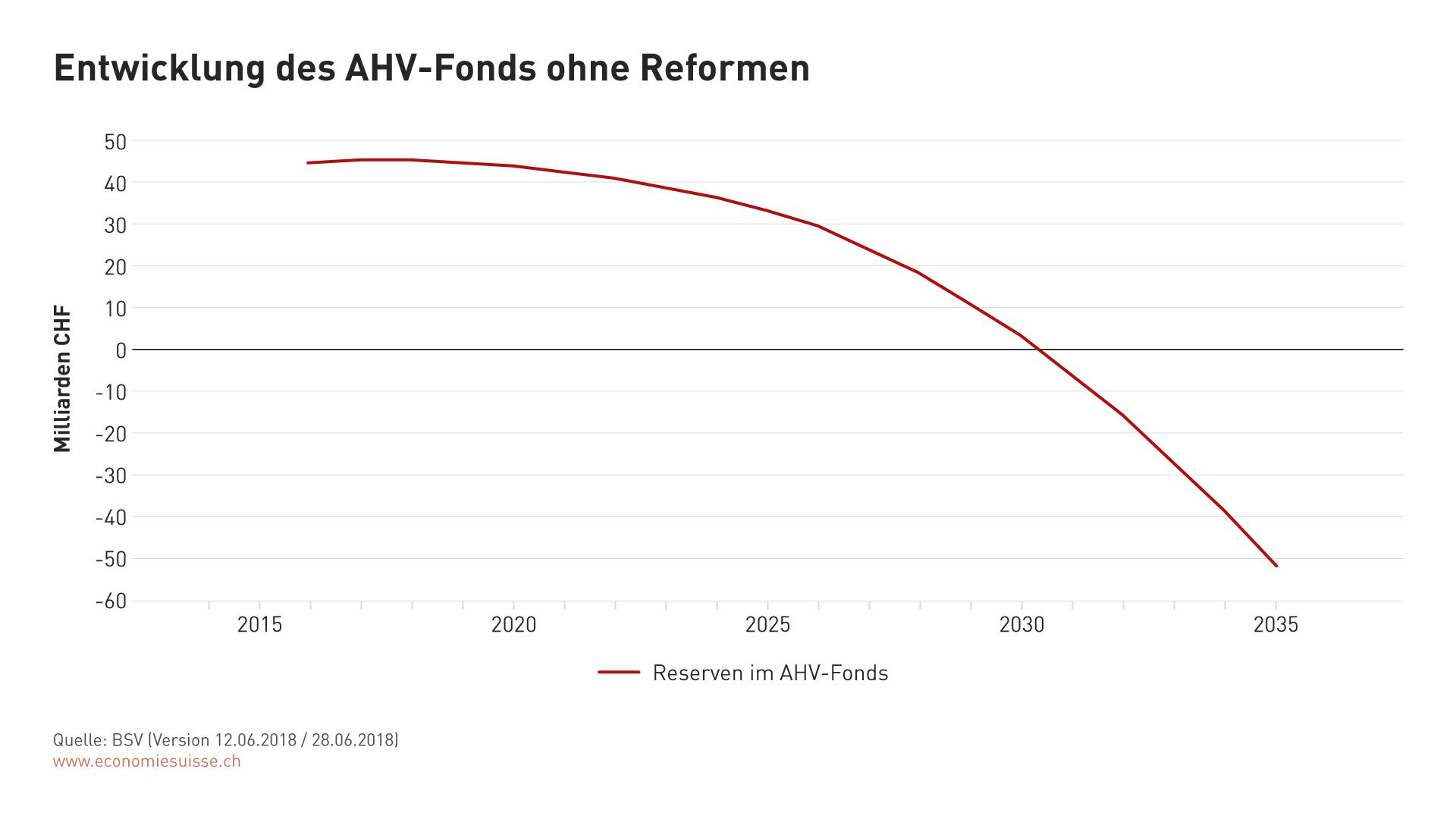 Entwicklung des AHV-Fonds ohne Reformen