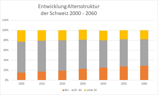 Entwicklung Altersstruktur der Schweiz 2000 - 2060