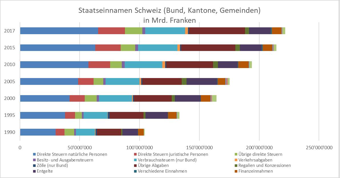 Staatseinnahmen Schweiz (Bund, Kantone, Gemeinden) in Mrd. Franken